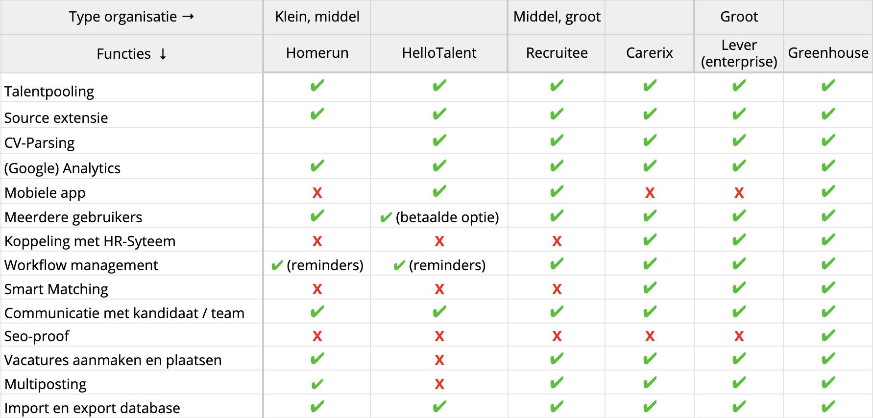 Tabel_ATS_Recruitment_systemen_vergelijking